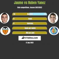 Jaume vs Ruben Yanez h2h player stats
