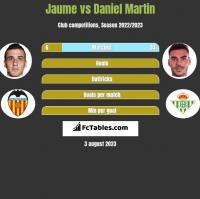 Jaume vs Daniel Martin h2h player stats