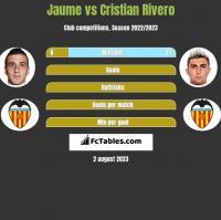 Jaume vs Cristian Rivero h2h player stats