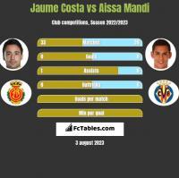 Jaume Costa vs Aissa Mandi h2h player stats
