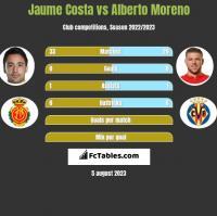 Jaume Costa vs Alberto Moreno h2h player stats