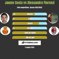 Jaume Costa vs Alessandro Florenzi h2h player stats
