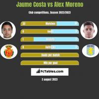 Jaume Costa vs Alex Moreno h2h player stats