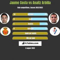 Jaume Costa vs Anaitz Arbilla h2h player stats