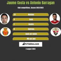 Jaume Costa vs Antonio Barragan h2h player stats