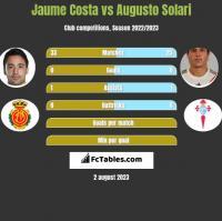 Jaume Costa vs Augusto Solari h2h player stats