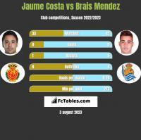 Jaume Costa vs Brais Mendez h2h player stats