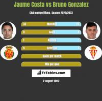 Jaume Costa vs Bruno Gonzalez h2h player stats