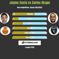 Jaume Costa vs Carlos Akapo h2h player stats