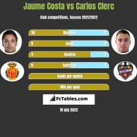 Jaume Costa vs Carlos Clerc h2h player stats