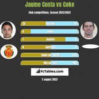 Jaume Costa vs Coke h2h player stats