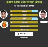 Jaume Costa vs Cristiano Piccini h2h player stats