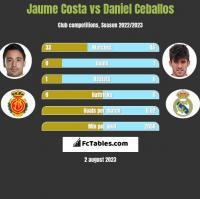 Jaume Costa vs Daniel Ceballos h2h player stats