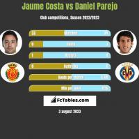 Jaume Costa vs Daniel Parejo h2h player stats