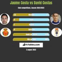 Jaume Costa vs David Costas h2h player stats