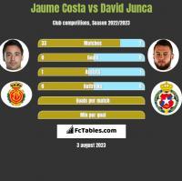 Jaume Costa vs David Junca h2h player stats