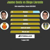 Jaume Costa vs Diego Llorente h2h player stats