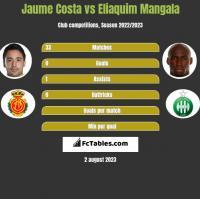 Jaume Costa vs Eliaquim Mangala h2h player stats