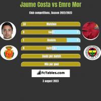 Jaume Costa vs Emre Mor h2h player stats