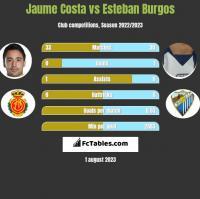 Jaume Costa vs Esteban Burgos h2h player stats
