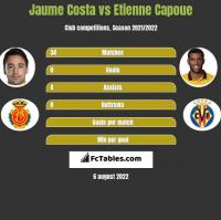 Jaume Costa vs Etienne Capoue h2h player stats