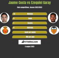 Jaume Costa vs Ezequiel Garay h2h player stats