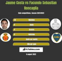 Jaume Costa vs Facundo Sebastian Roncaglia h2h player stats