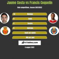Jaume Costa vs Francis Coquelin h2h player stats