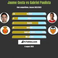 Jaume Costa vs Gabriel Paulista h2h player stats