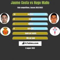 Jaume Costa vs Hugo Mallo h2h player stats