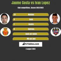 Jaume Costa vs Ivan Lopez h2h player stats