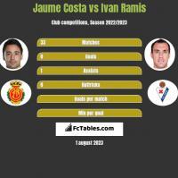 Jaume Costa vs Ivan Ramis h2h player stats