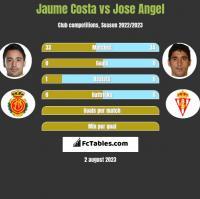 Jaume Costa vs Jose Angel h2h player stats