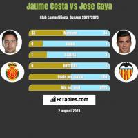 Jaume Costa vs Jose Gaya h2h player stats