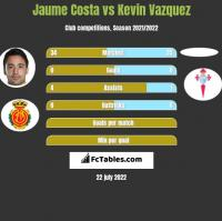Jaume Costa vs Kevin Vazquez h2h player stats