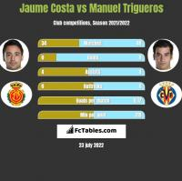 Jaume Costa vs Manuel Trigueros h2h player stats