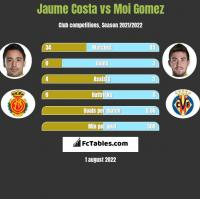 Jaume Costa vs Moi Gomez h2h player stats