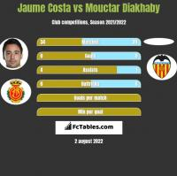 Jaume Costa vs Mouctar Diakhaby h2h player stats
