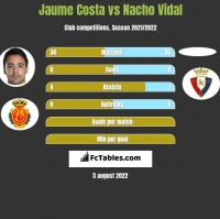 Jaume Costa vs Nacho Vidal h2h player stats