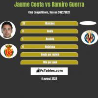 Jaume Costa vs Ramiro Guerra h2h player stats