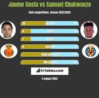 Jaume Costa vs Samuel Chukwueze h2h player stats