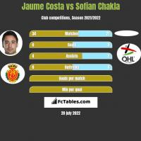 Jaume Costa vs Sofian Chakla h2h player stats