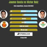 Jaume Costa vs Victor Ruiz h2h player stats