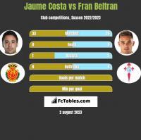 Jaume Costa vs Fran Beltran h2h player stats