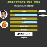 Jaume Costa vs Eliseo Falcon h2h player stats