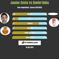 Jaume Costa vs Daniel Raba h2h player stats