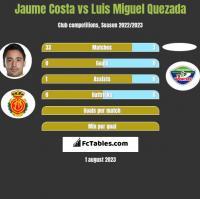 Jaume Costa vs Luis Miguel Quezada h2h player stats