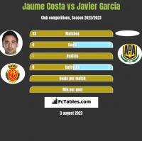 Jaume Costa vs Javier Garcia h2h player stats