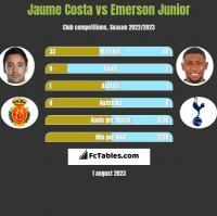 Jaume Costa vs Emerson Junior h2h player stats