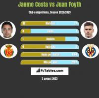 Jaume Costa vs Juan Foyth h2h player stats